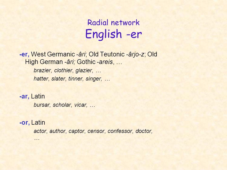 -er, West Germanic -âri; Old Teutonic -ârjo-z; Old High German -âri; Gothic -areis, … brazier, clothier, glazier, … hatter, slater, tinner, singer, …