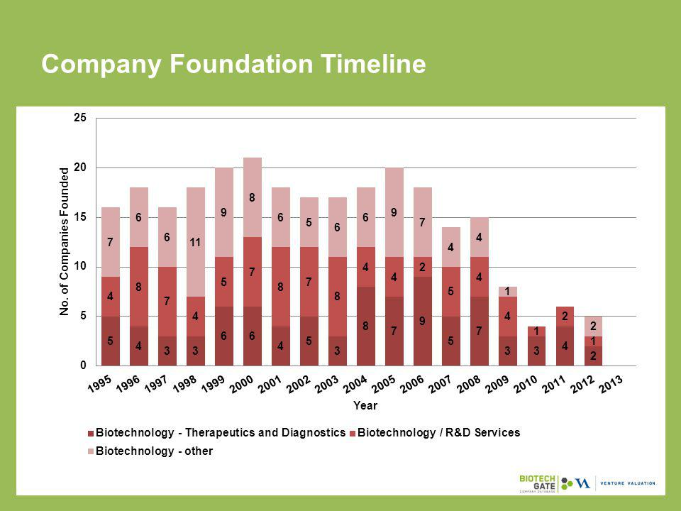 Company Ownership Historical Data Subsector20132012 Private/ Independent76% Public14%15% Subsidiary10%9%