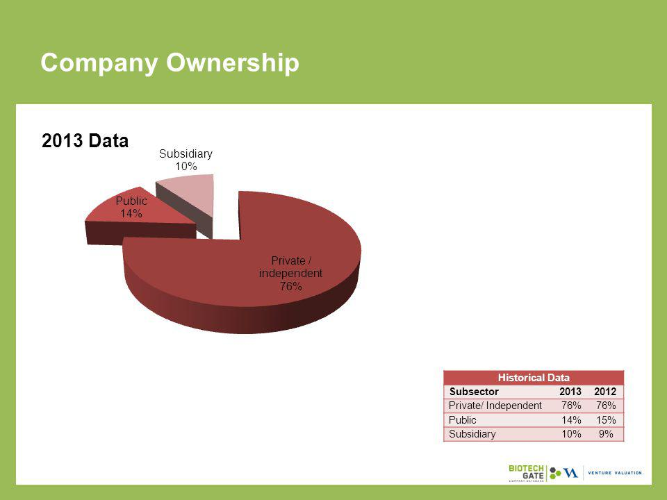 Sources of Company Foundations Historical Data Company Foundation20132012 Independent foundation54%70% Merger1%2% Spin-off from company1%2% Spin-off from public institution / NPO1%2% Spin-off from university5%7% Subsidiary9%13% Other3%4%