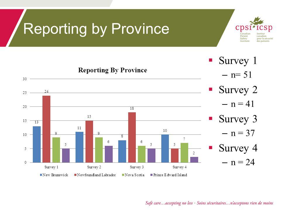 Reporting by Province  Survey 1 – n= 51  Survey 2 – n = 41  Survey 3 – n = 37  Survey 4 – n = 24