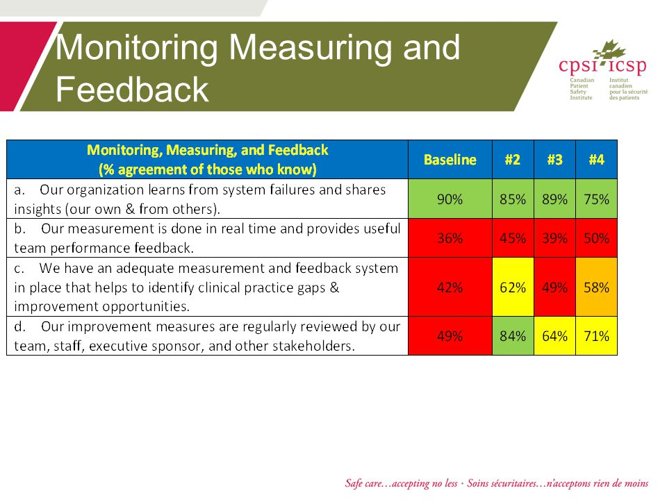Monitoring Measuring and Feedback