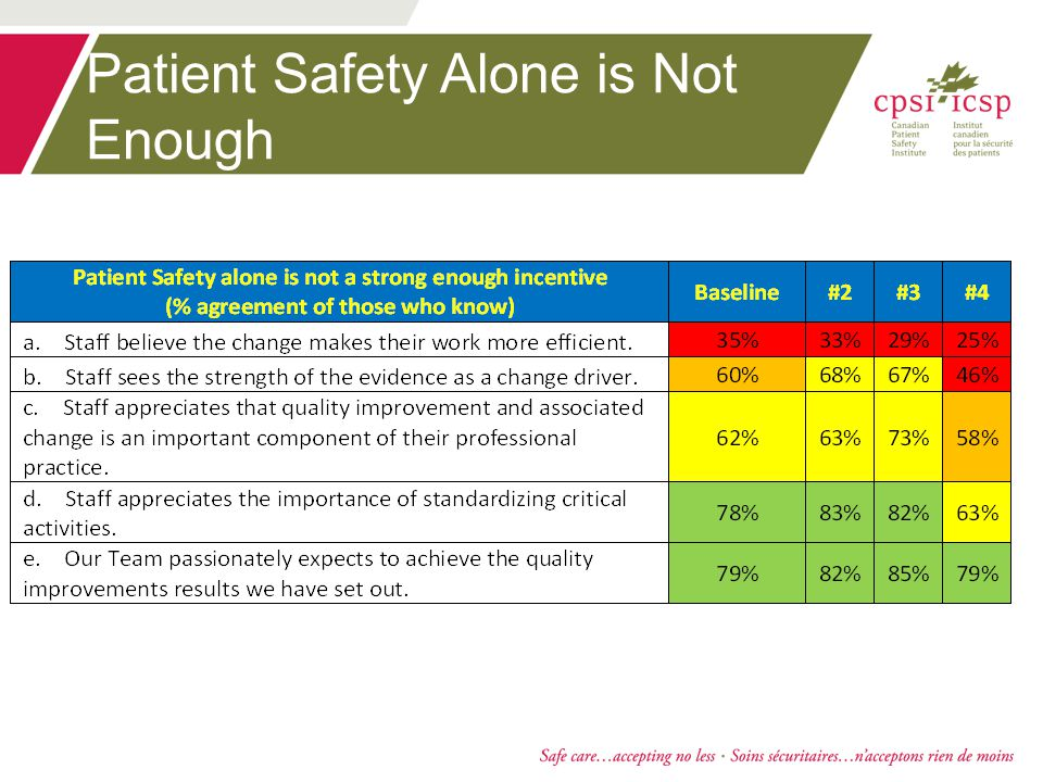 Patient Safety Alone is Not Enough