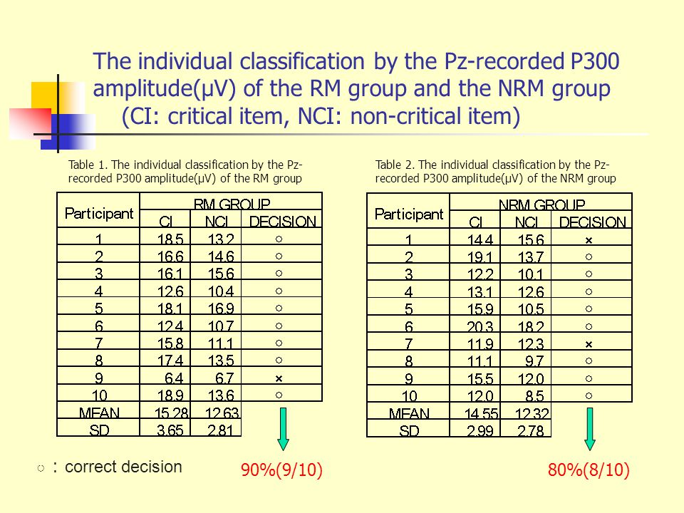 The individual classification by the Pz-recorded P300 amplitude(μV) of the RM group and the NRM group (CI: critical item, NCI: non-critical item) ○ : correct decision 90%(9/10)80%(8/10) Table 1.