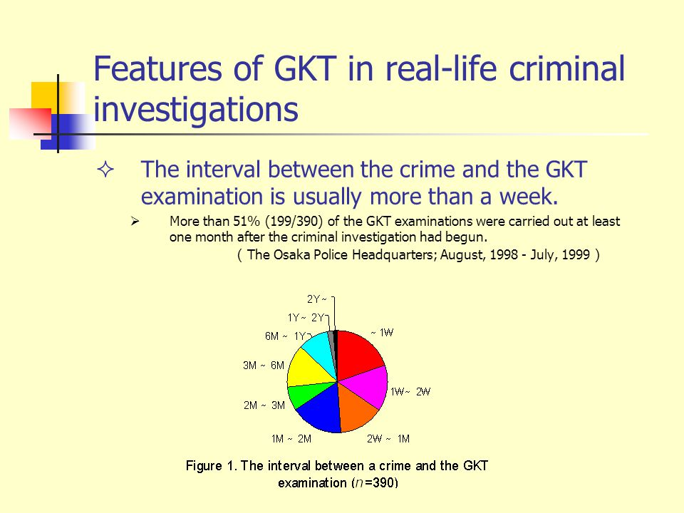 Features of GKT in real-life criminal investigations  The interval between the crime and the GKT examination is usually more than a week.