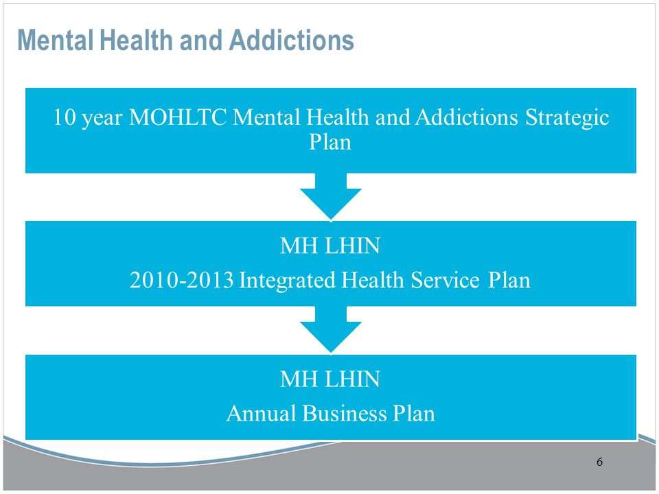6 Mental Health and Addictions MH LHIN Annual Business Plan MH LHIN 2010-2013 Integrated Health Service Plan 10 year MOHLTC Mental Health and Addictio