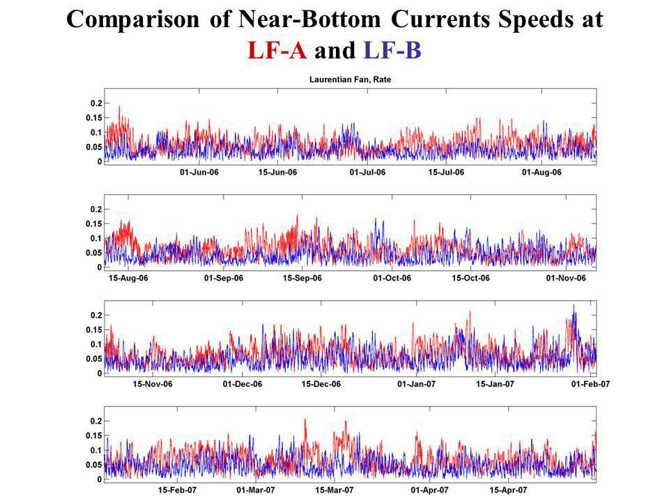 Comparison of Near-Bottom Currents Speeds at LF-A and LF-B