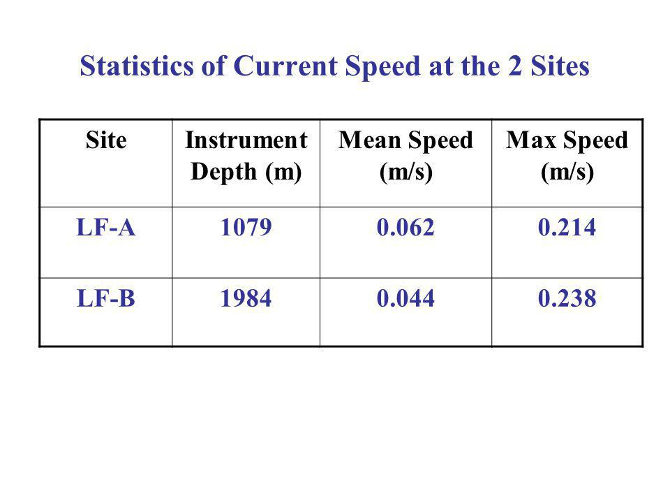 SiteInstrument Depth (m) Mean Speed (m/s) Max Speed (m/s) LF-A LF-B Statistics of Current Speed at the 2 Sites
