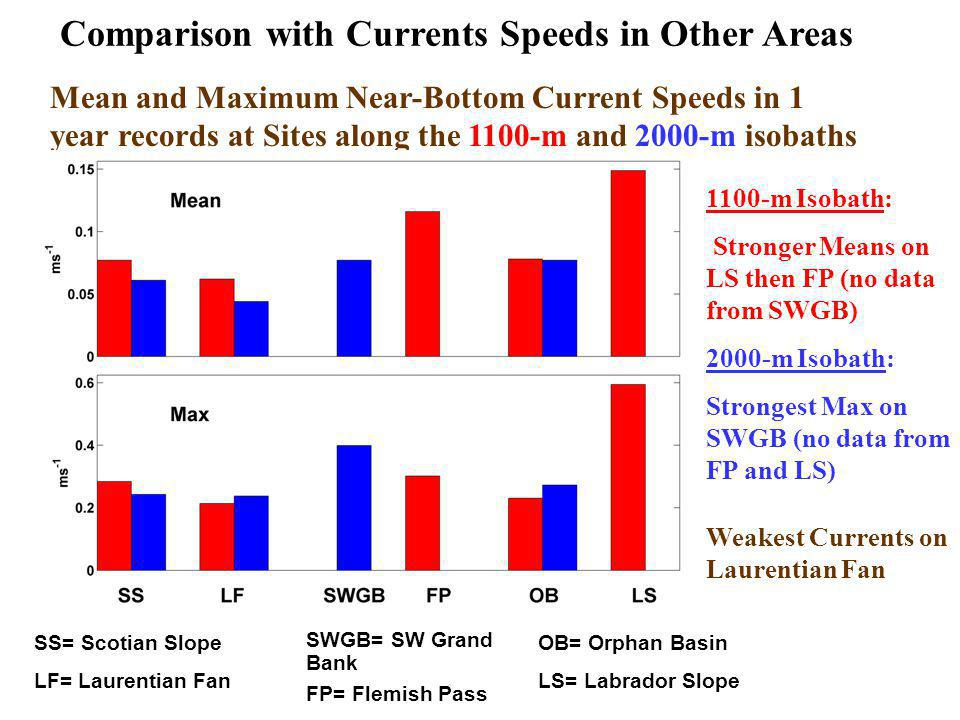 Comparison with Currents Speeds in Other Areas Mean and Maximum Near-Bottom Current Speeds in 1 year records at Sites along the 1100-m and 2000-m isobaths SS= Scotian Slope LF= Laurentian Fan SWGB= SW Grand Bank FP= Flemish Pass OB= Orphan Basin LS= Labrador Slope 1100-m Isobath: Stronger Means on LS then FP (no data from SWGB) 2000-m Isobath: Strongest Max on SWGB (no data from FP and LS) Weakest Currents on Laurentian Fan
