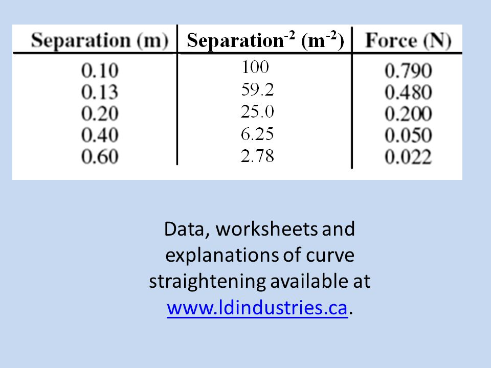 Data, worksheets and explanations of curve straightening available at www.ldindustries.ca.
