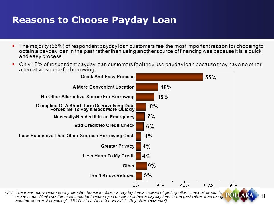 11 Reasons to Choose Payday Loan Q27.There are many reasons why people choose to obtain a payday loans instead of getting other financial products or services.