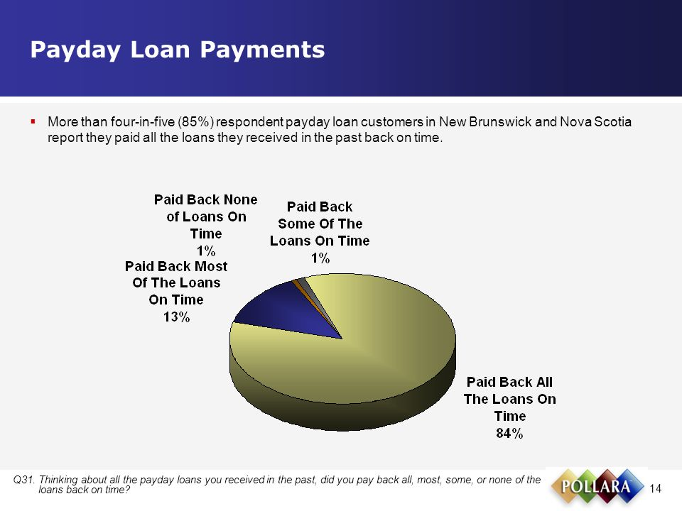 14 Payday Loan Payments Q31.Thinking about all the payday loans you received in the past, did you pay back all, most, some, or none of the loans back on time.