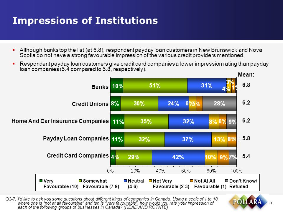 5 Impressions of Institutions Q3-7.I'd like to ask you some questions about different kinds of companies in Canada.