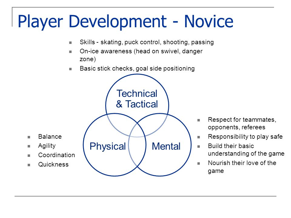 Player Development - Novice Technical & Tactical MentalPhysical Skills - skating, puck control, shooting, passing On-ice awareness (head on swivel, danger zone) Basic stick checks, goal side positioning Balance Agility Coordination Quickness Respect for teammates, opponents, referees Responsibility to play safe Build their basic understanding of the game Nourish their love of the game