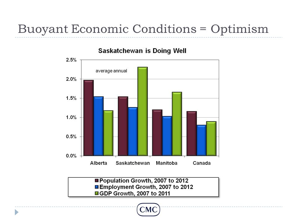 Buoyant Economic Conditions = Optimism