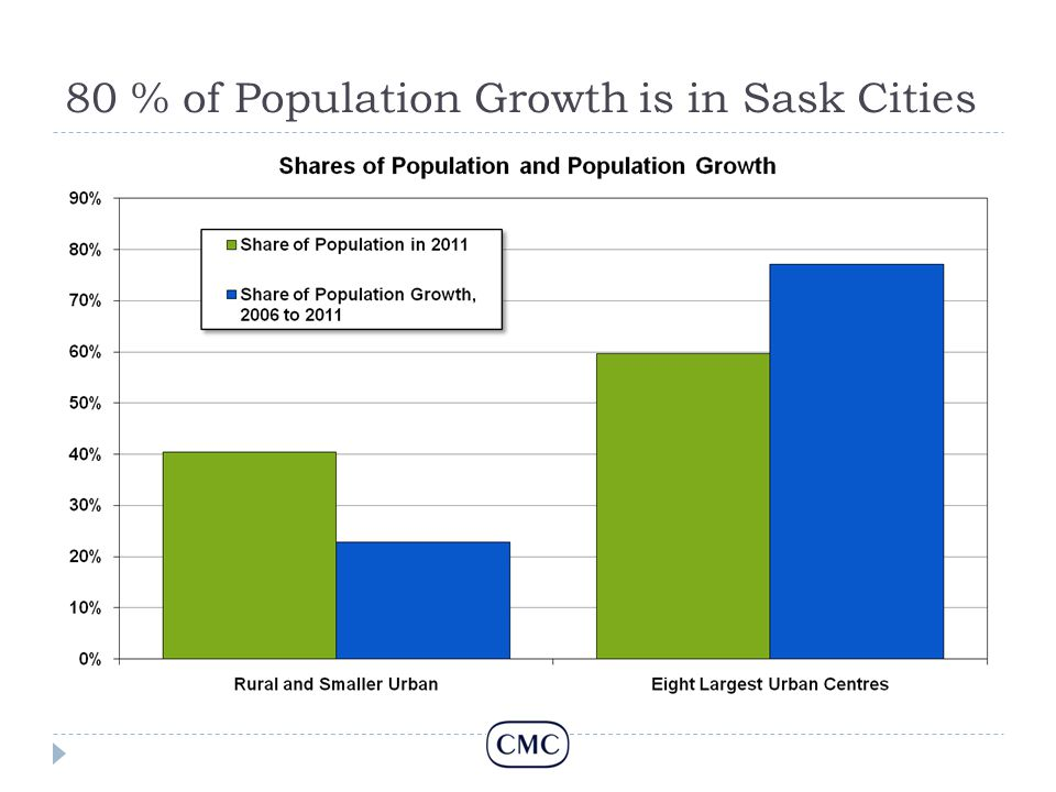 80 % of Population Growth is in Sask Cities
