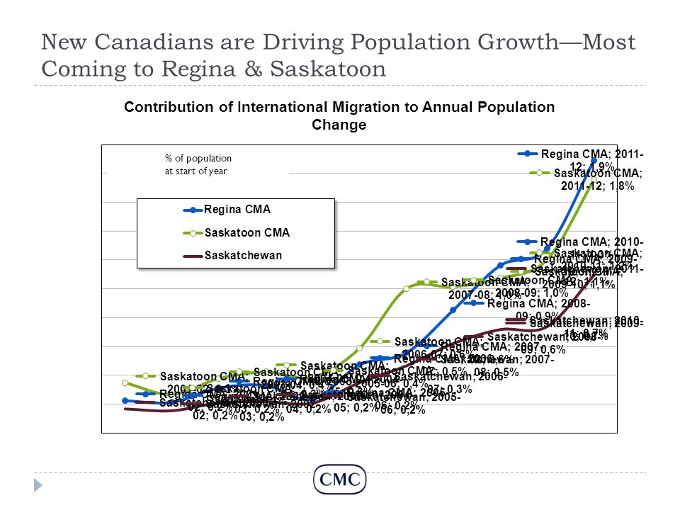 New Canadians are Driving Population Growth—Most Coming to Regina & Saskatoon