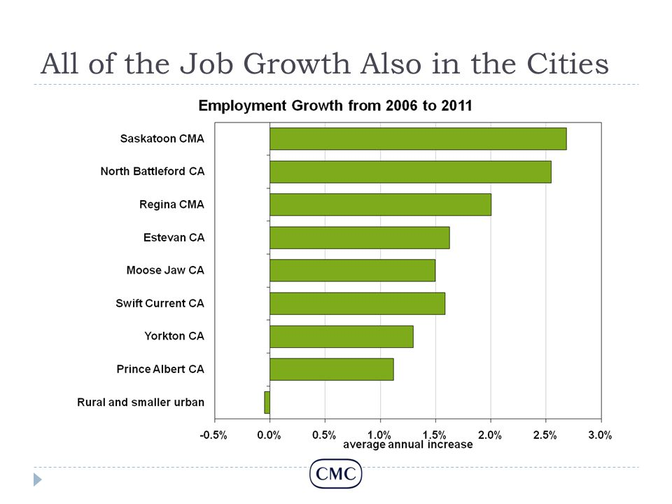 All of the Job Growth Also in the Cities
