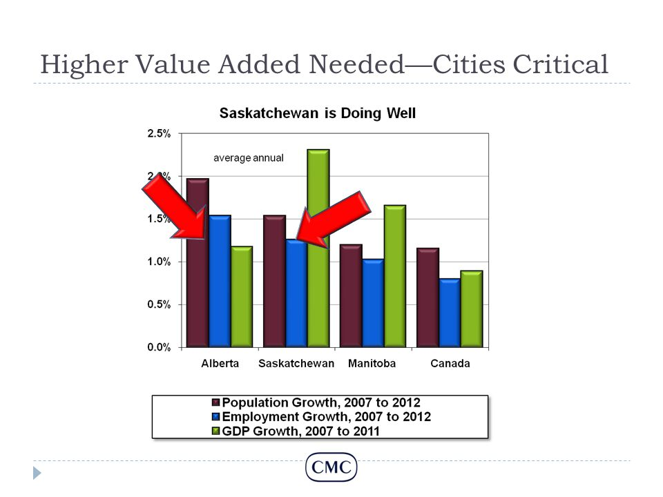 Higher Value Added Needed—Cities Critical