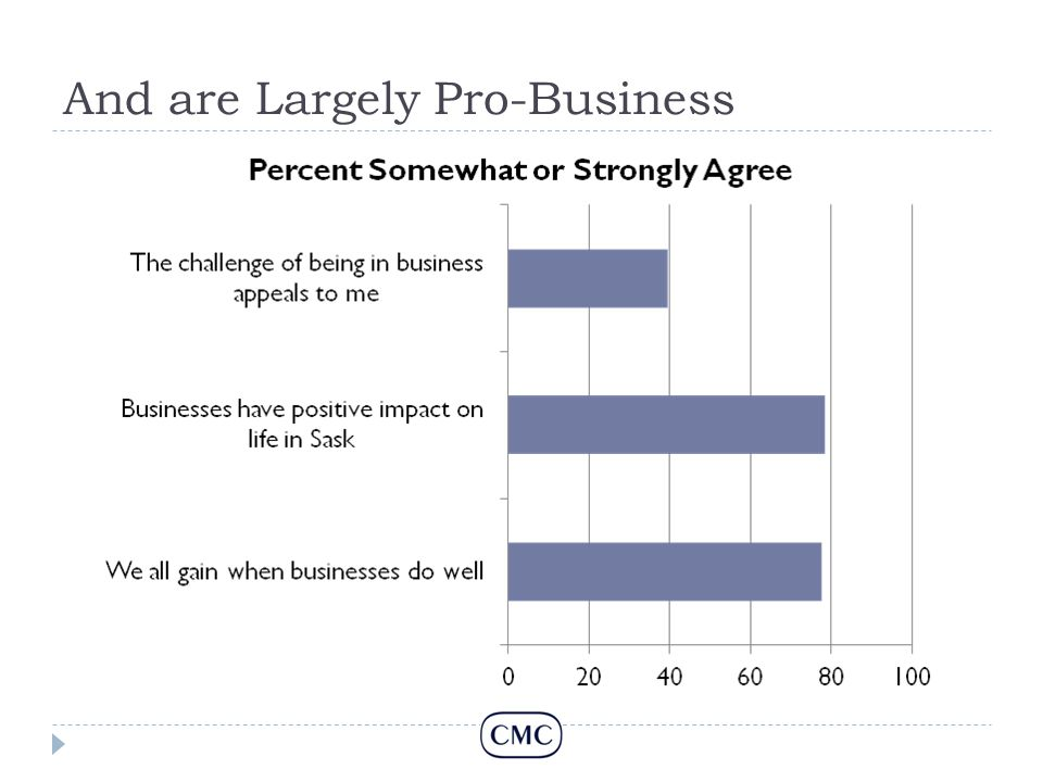 And are Largely Pro-Business