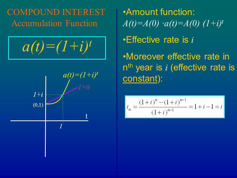 1+it COMPOUND INTEREST Accumulation Function a(t)=(1+i) t (0,1) t a(t)=(1+i) t 1 1+i Amount function: A(t)=A(0) ∙a(t)=A(0) (1+i) t Effective rate is i