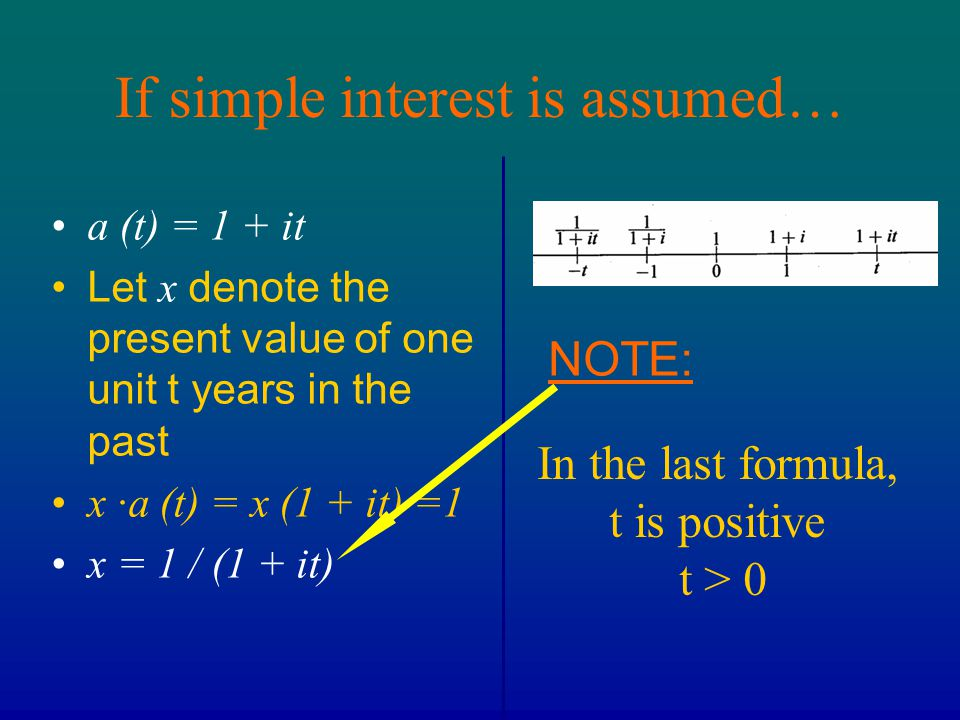 If simple interest is assumed… a (t) = 1 + it Let x denote the present value of one unit t years in the past x ∙a (t) = x (1 + it) =1 x = 1 / (1 + it)
