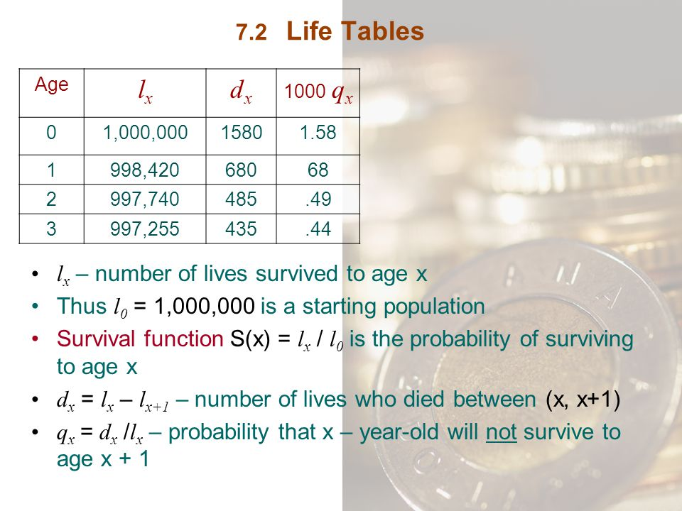 7.2 Life Tables l x – number of lives survived to age x Thus l 0 = 1,000,000 is a starting population Survival function S(x) = l x / l 0 is the probab
