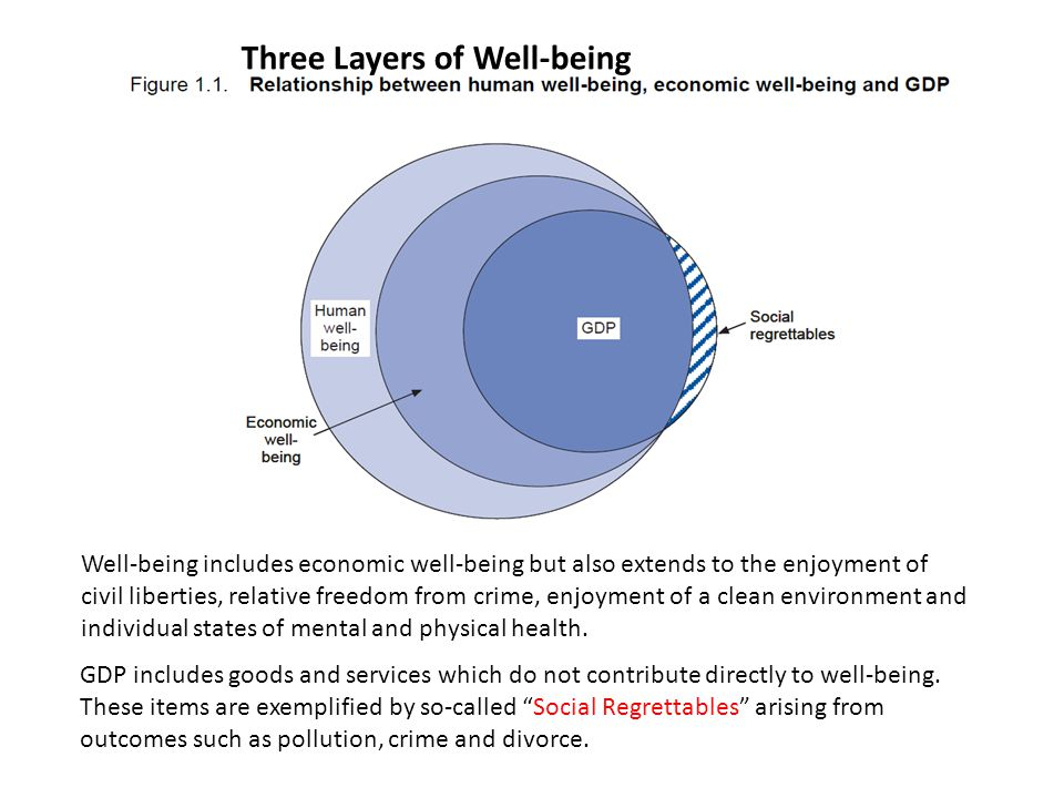 Three Layers of Well-being Well-being includes economic well-being but also extends to the enjoyment of civil liberties, relative freedom from crime, enjoyment of a clean environment and individual states of mental and physical health.