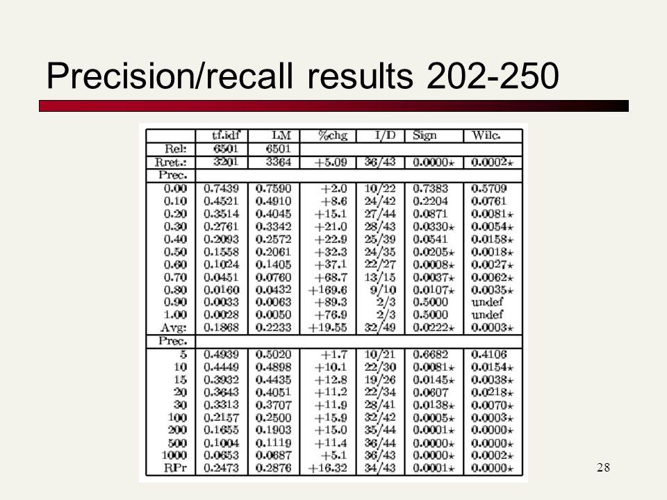 Precision/recall results 202-250 28