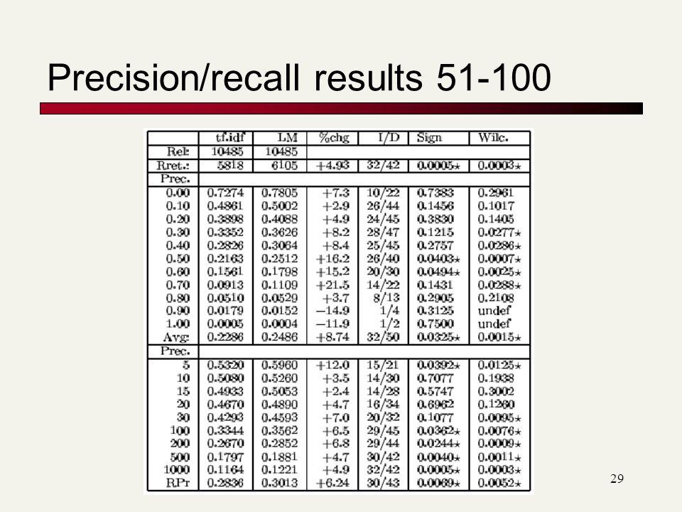 Precision/recall results 51-100 29