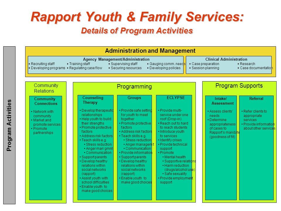 Rapport Youth & Family Services: Details of Program Activities Slide 1 Community Relations Program Supports Programming Community Connections Network with community Market and promote services Promote partnerships Referral Refer clients to appropriate services Provide information about other services Intake/ Assessment Assess clients' needs Determine appropriateness of cases to Rapport's mandate (goodness of fit) Program Activities Counseling Therapy Develop therapeutic relationships Help youth to build their strengths Promote protective factors Address risk factors Teach skills e.g.