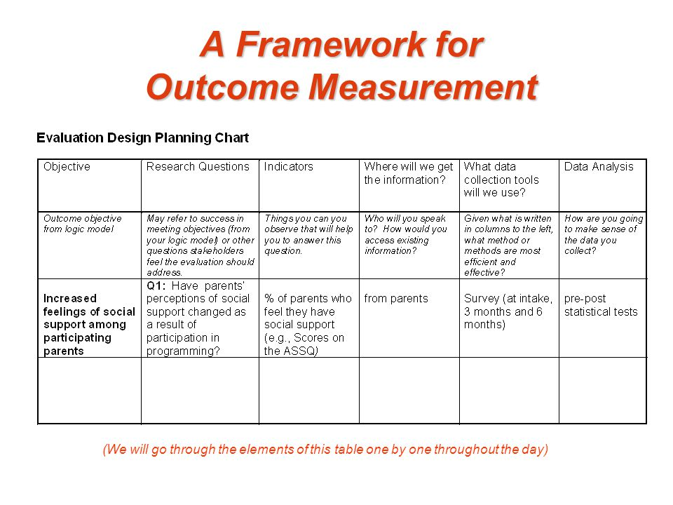 A Framework for Outcome Measurement (We will go through the elements of this table one by one throughout the day)