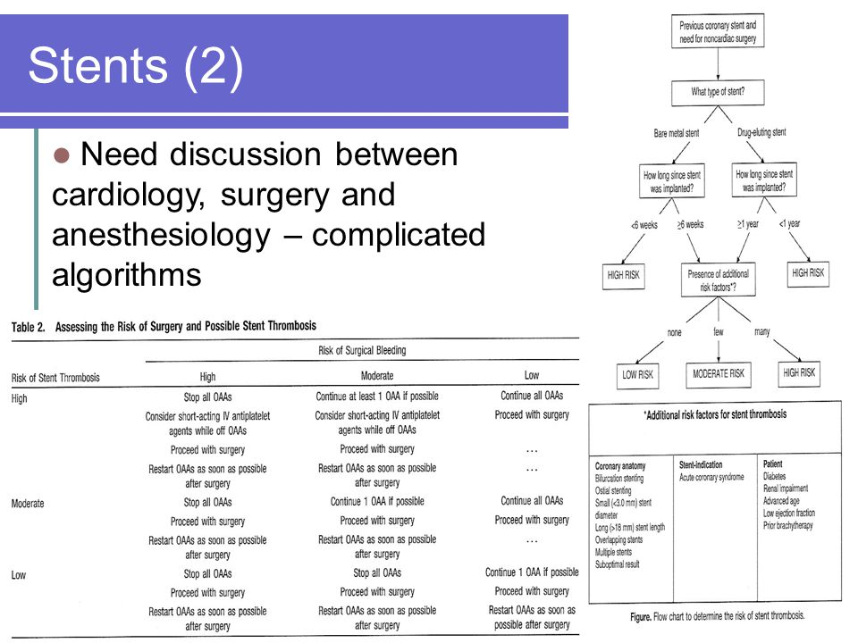 Stents (2) Need discussion between cardiology, surgery and anesthesiology – complicated algorithms