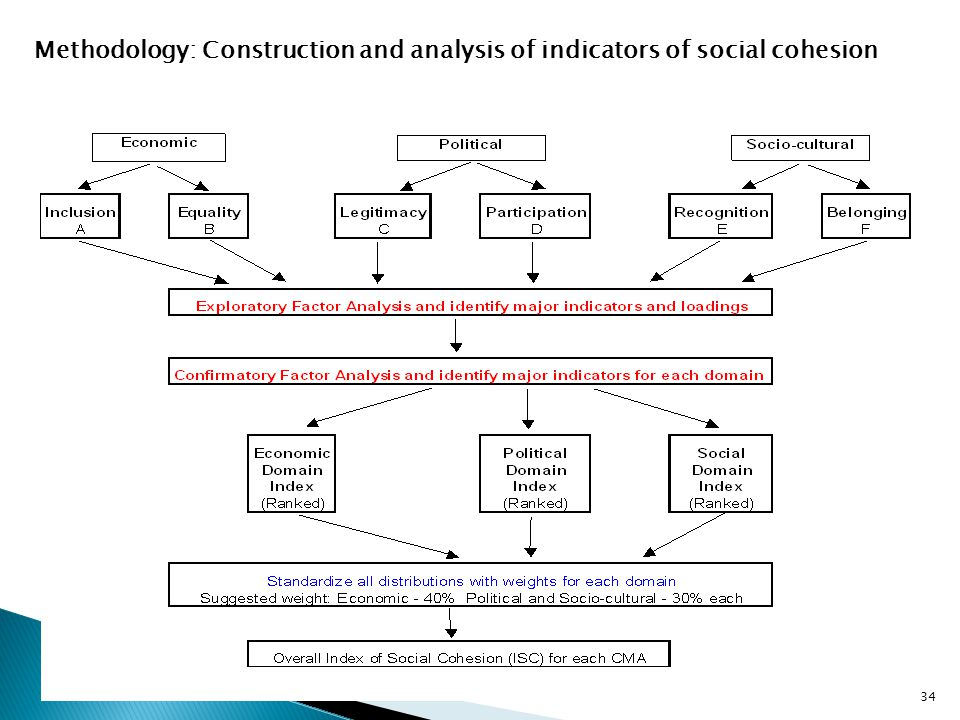 34 Methodology: Construction and analysis of indicators of social cohesion