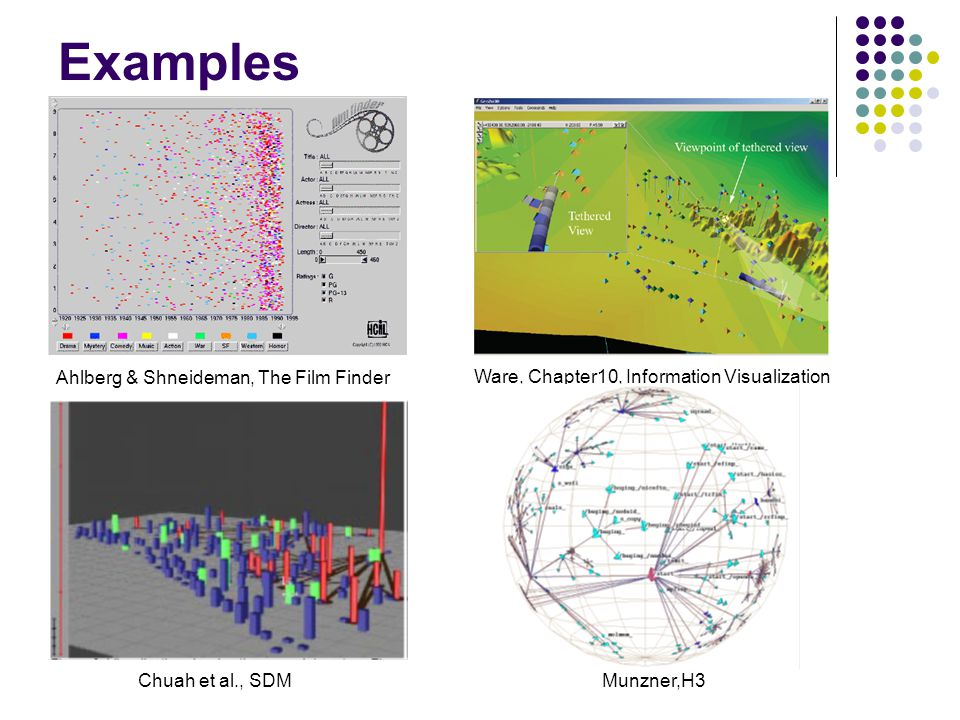 Papers High interaction graphics.Stephen G. Eick and Graham J.