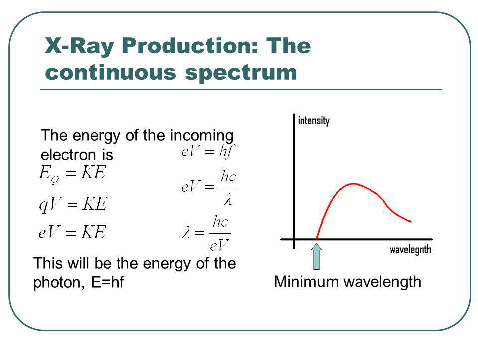 The minimum wavelength only depends on the accelerating voltage.