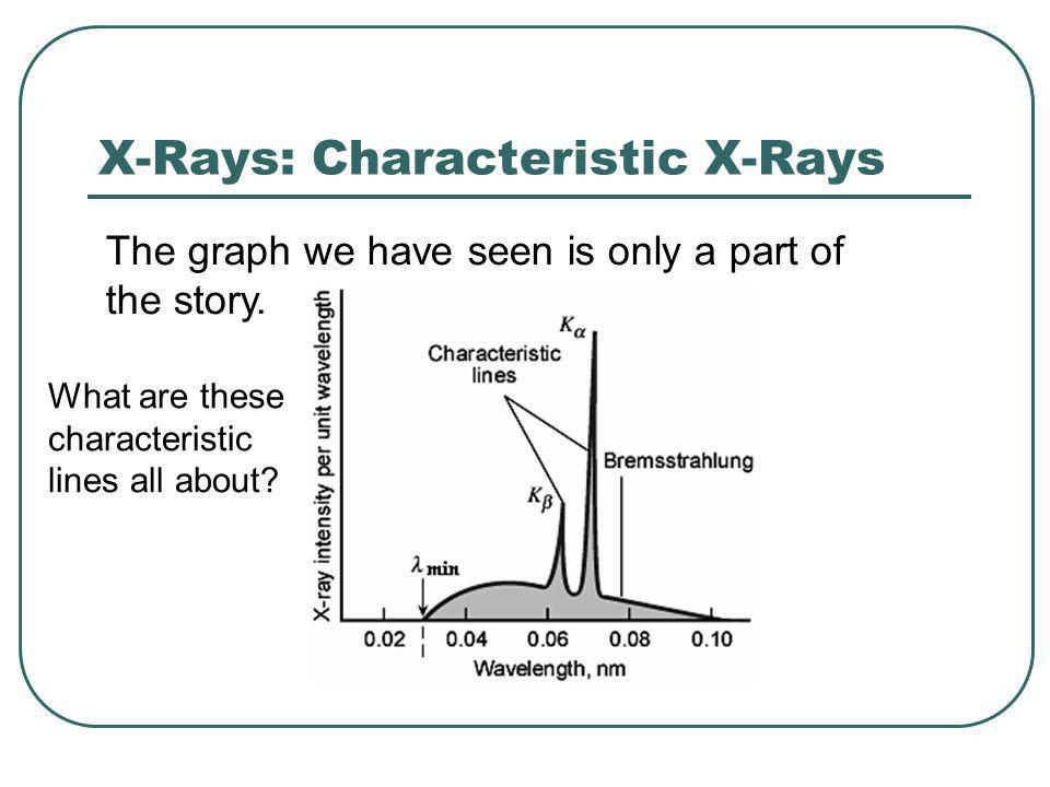 X-Rays: Characteristic X-Rays The graph we have seen is only a part of the story.