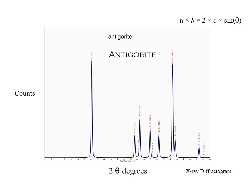 2 θ degrees Counts Antigorite X-ray Diffractogram n × λ = 2 × d × sin( θ )