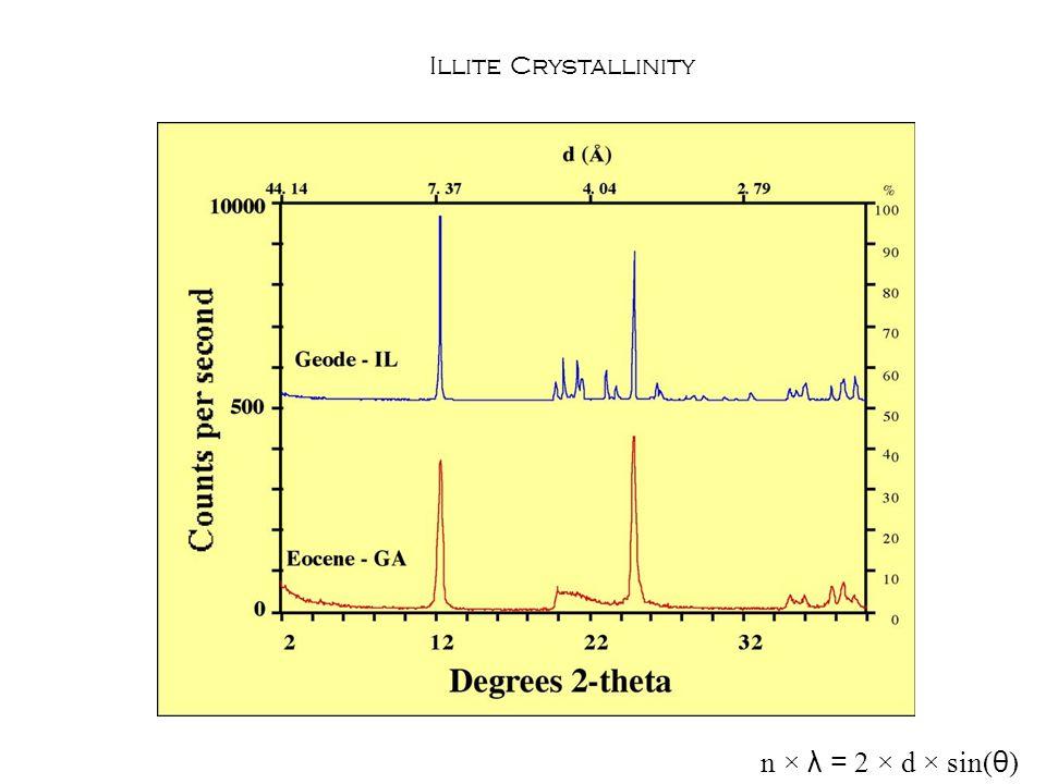 Illite Crystallinity n × λ = 2 × d × sin( θ )