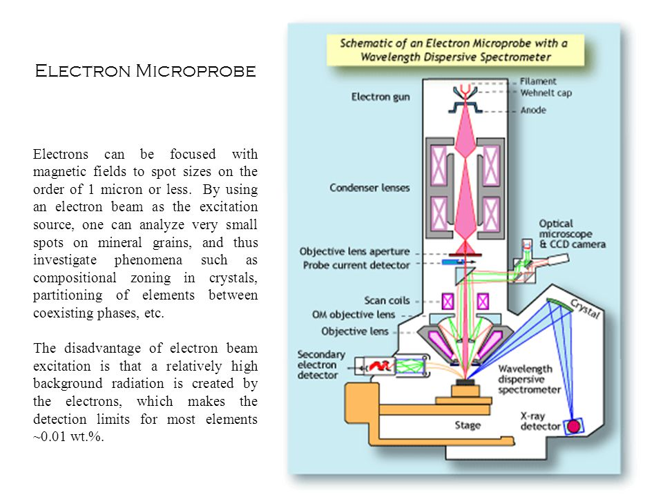 Electron Microprobe Electrons can be focused with magnetic fields to spot sizes on the order of 1 micron or less. By using an electron beam as the exc