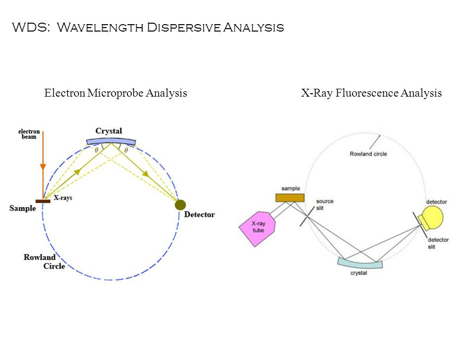 WDS: Wavelength Dispersive Analysis Electron Microprobe AnalysisX-Ray Fluorescence Analysis