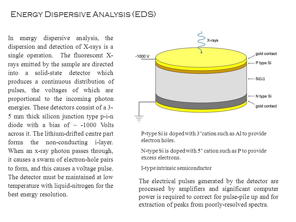 In energy dispersive analysis, the dispersion and detection of X-rays is a single operation.