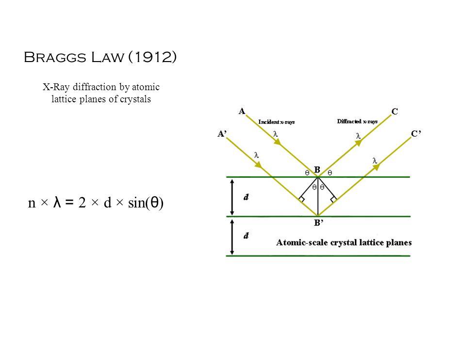 Braggs Law (1912) n × λ = 2 × d × sin( θ ) X-Ray diffraction by atomic lattice planes of crystals