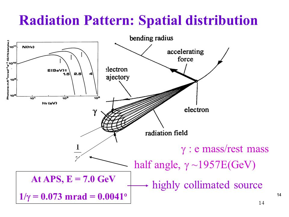 14 Radiation Pattern: Spatial distribution highly collimated source At APS, E = 7.0 GeV 1/  = 0.073 mrad = 0.0041 o half angle,  ~1957E(GeV)  : e m