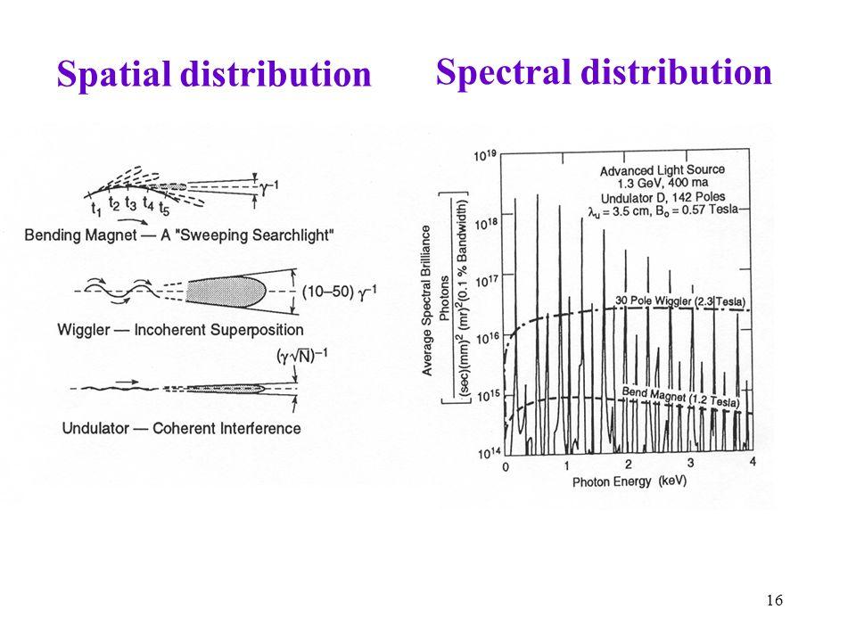 16 Spatial distribution Spectral distribution