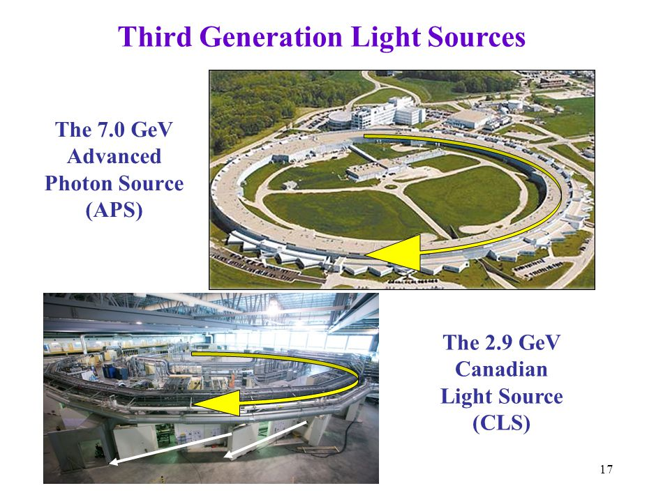 17 The 7.0 GeV Advanced Photon Source (APS) The 2.9 GeV Canadian Light Source (CLS) Third Generation Light Sources