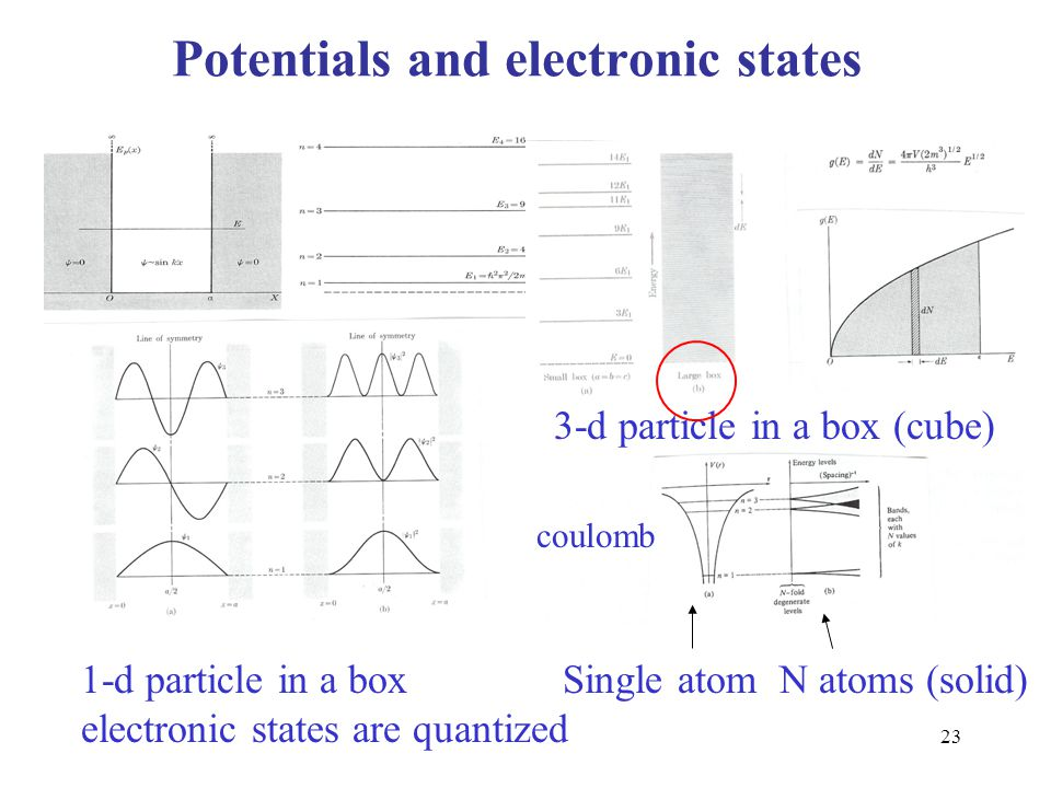 23 Potentials and electronic states 1-d particle in a box electronic states are quantized 3-d particle in a box (cube) Single atom N atoms (solid) cou