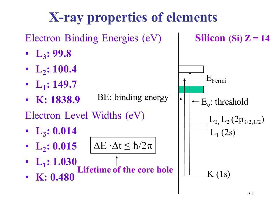 31 Electron Binding Energies (eV) L 3 : 99.8 L 2 : 100.4 L 1 : 149.7 K: 1838.9 Electron Level Widths (eV) L 3 : 0.014 L 2 : 0.015 L 1 : 1.030 K: 0.480