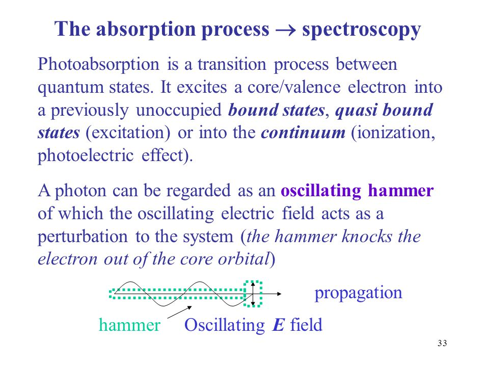 33 The absorption process  spectroscopy Photoabsorption is a transition process between quantum states. It excites a core/valence electron into a pre