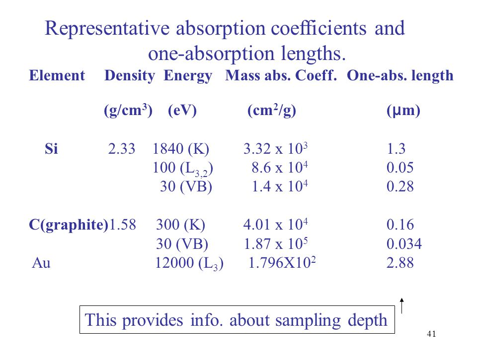 41 Representative absorption coefficients and one-absorption lengths. Element Density Energy Mass abs. Coeff. One-abs. length (g/cm 3 ) (eV) (cm 2 /g)