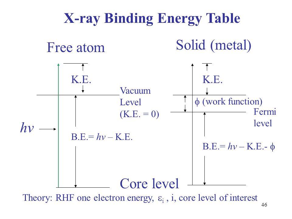 46 X-ray Binding Energy Table Free atom Solid (metal) Vacuum Level (K.E. = 0) Fermi level Core level B.E.= hv – K.E.  (work function) K.E. B.E.= hv –